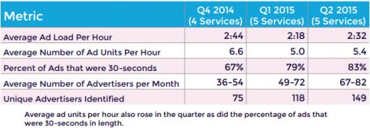 xappmedia-ad-load-q2-2015-chart-01