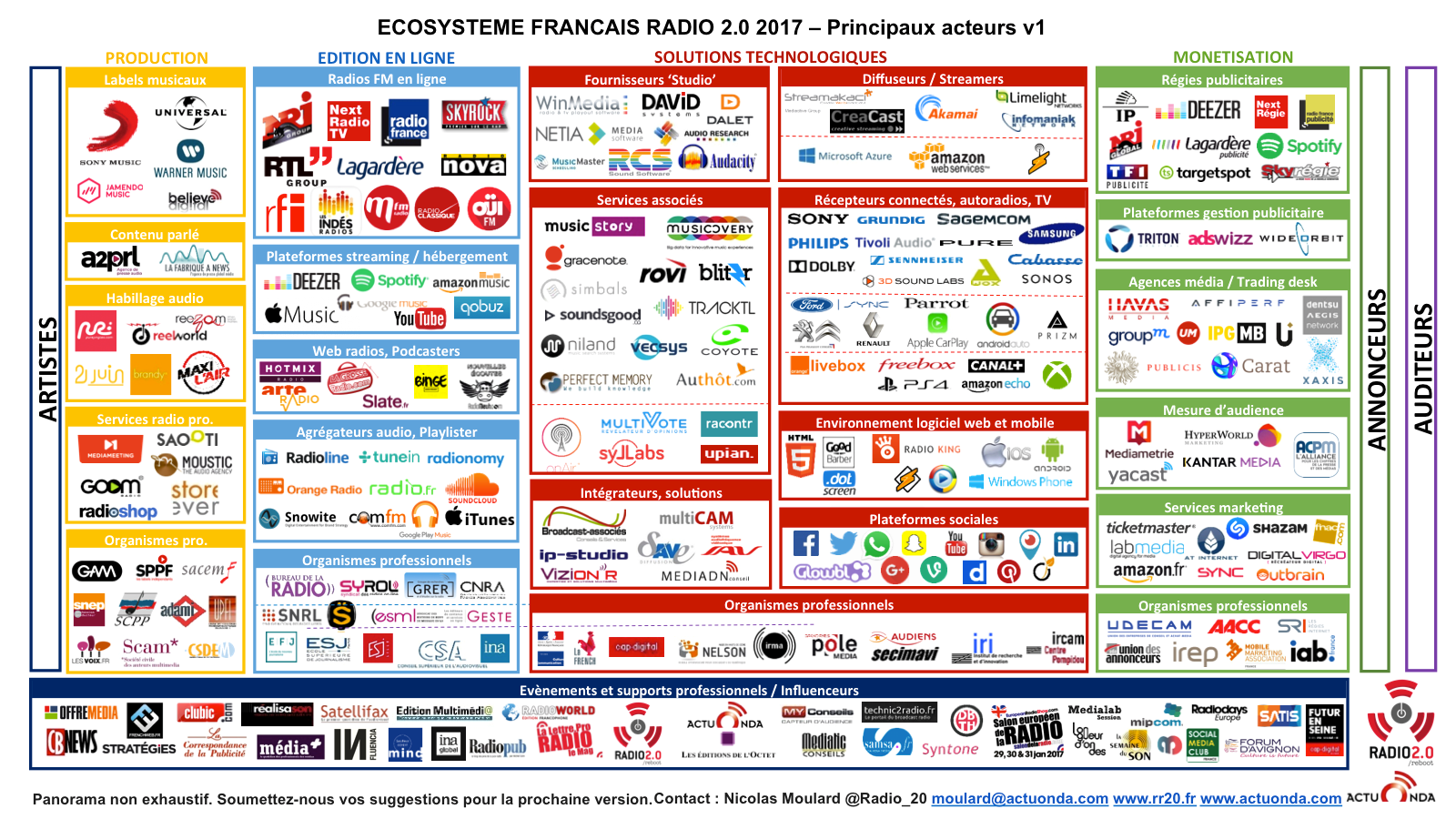 Ecosysteme-francais-Radio-20-2017